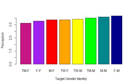 rainbowbargraph in R